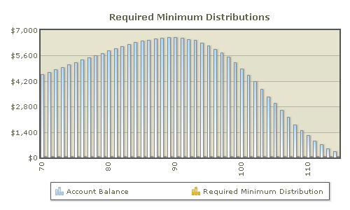 Why can't you hold onto your retirement income with Required Minimum Distributions?